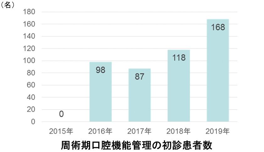 周術期口腔機能管理の初診患者数